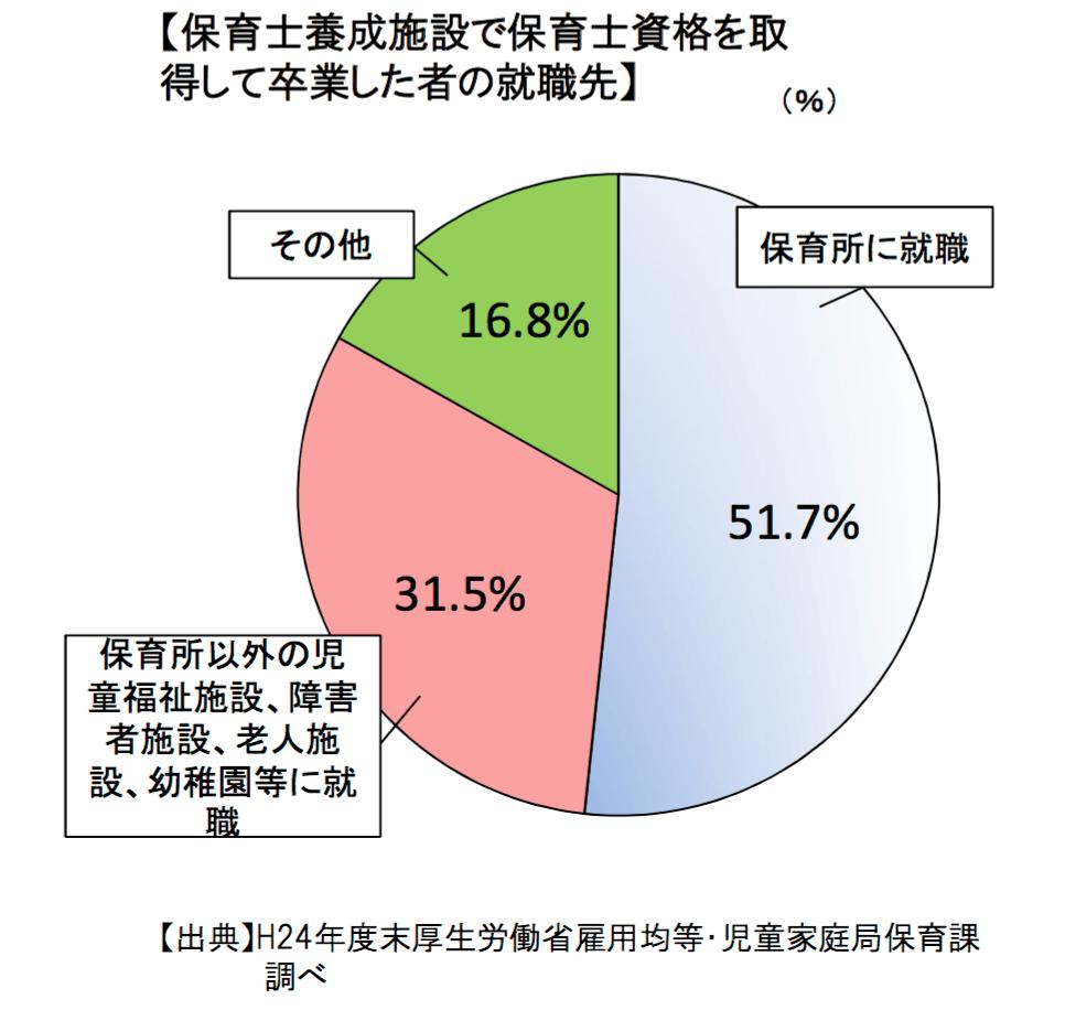 By: 厚生労働省 保育士の現状